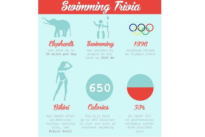Swimming Trivia