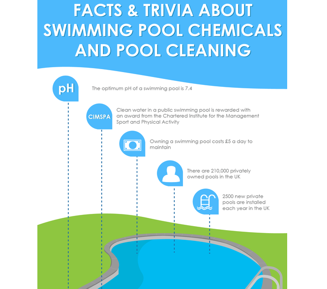 Facts about swimming pool chemicals